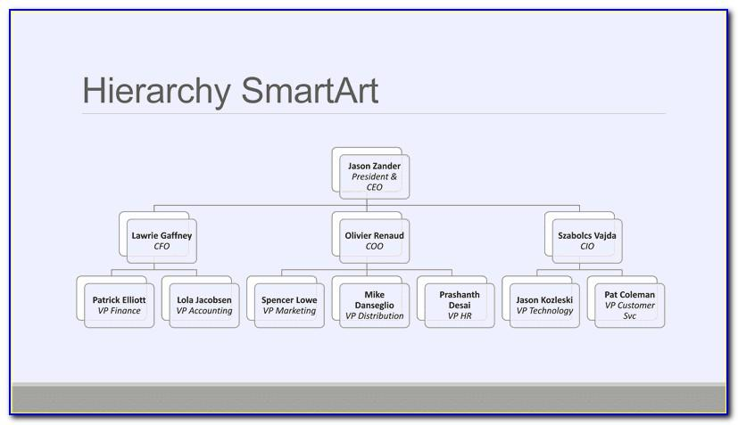 Organisation Chart Template Doc