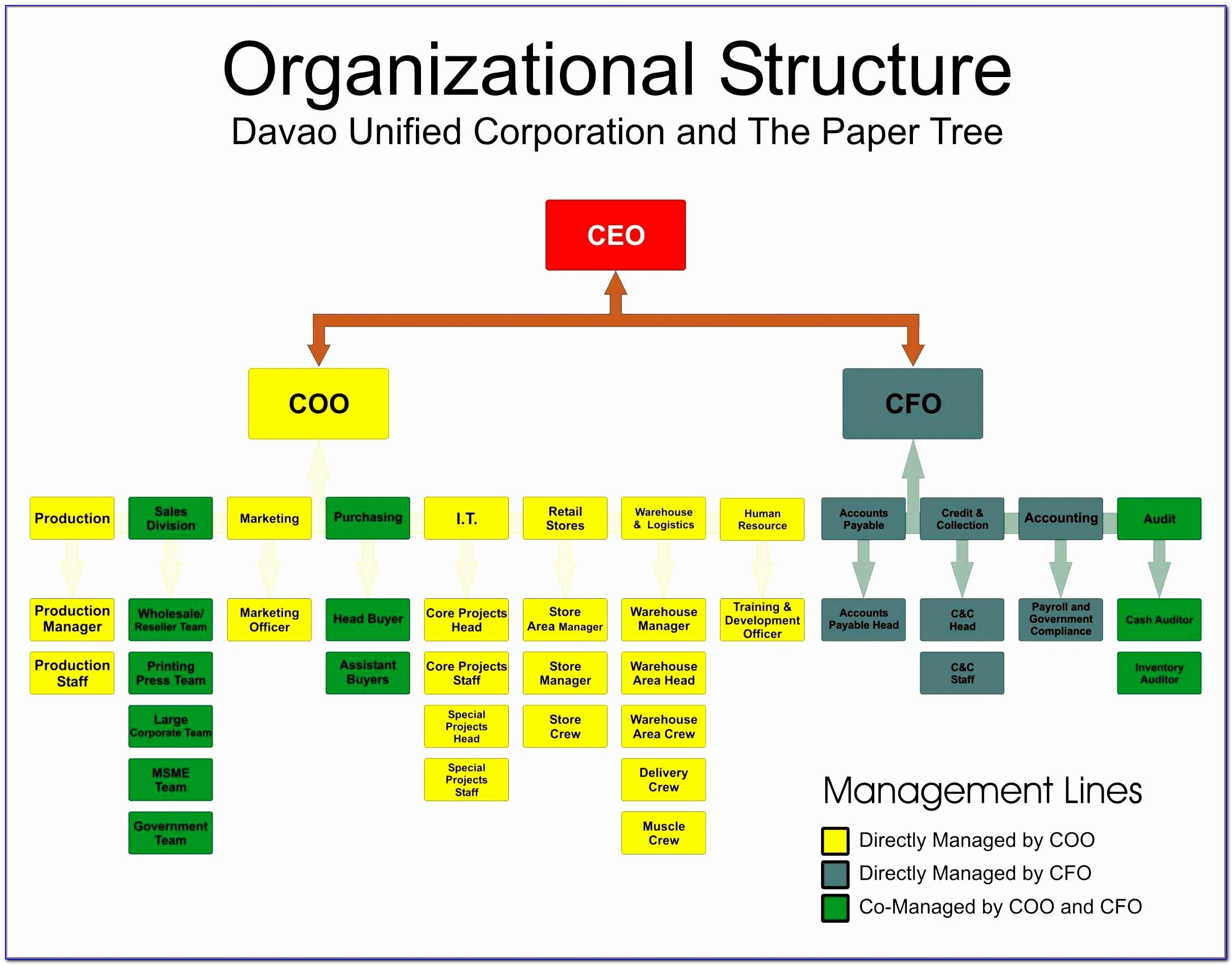 Organization Chart Template Free Online