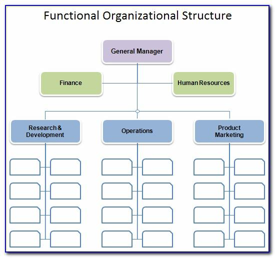Organization Hierarchy Chart Template