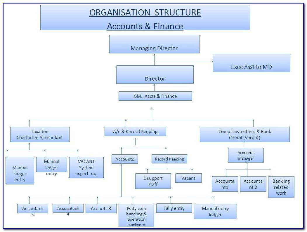 Organizational Chart Microsoft Word Mac