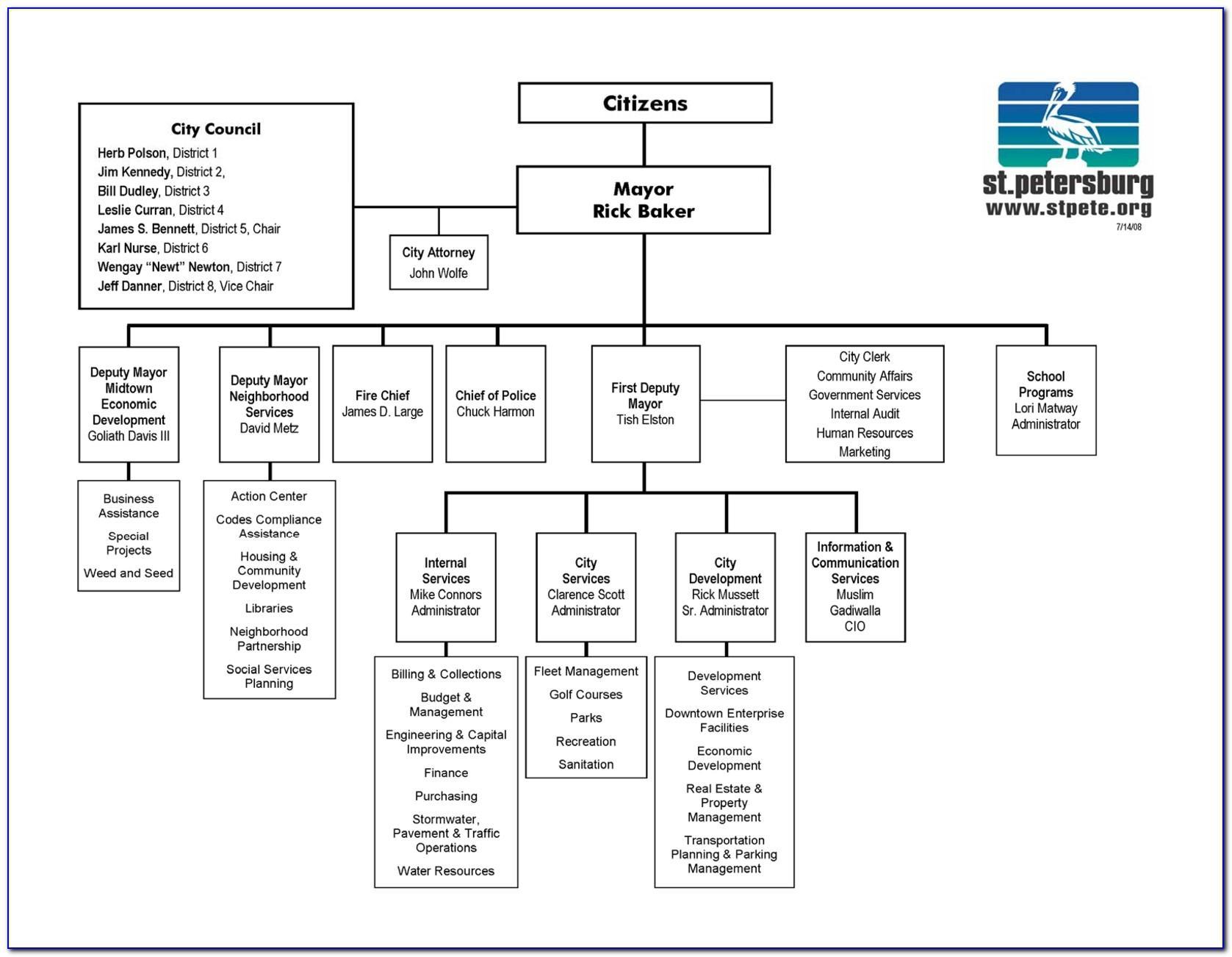 Organizational Chart Template For Microsoft Word
