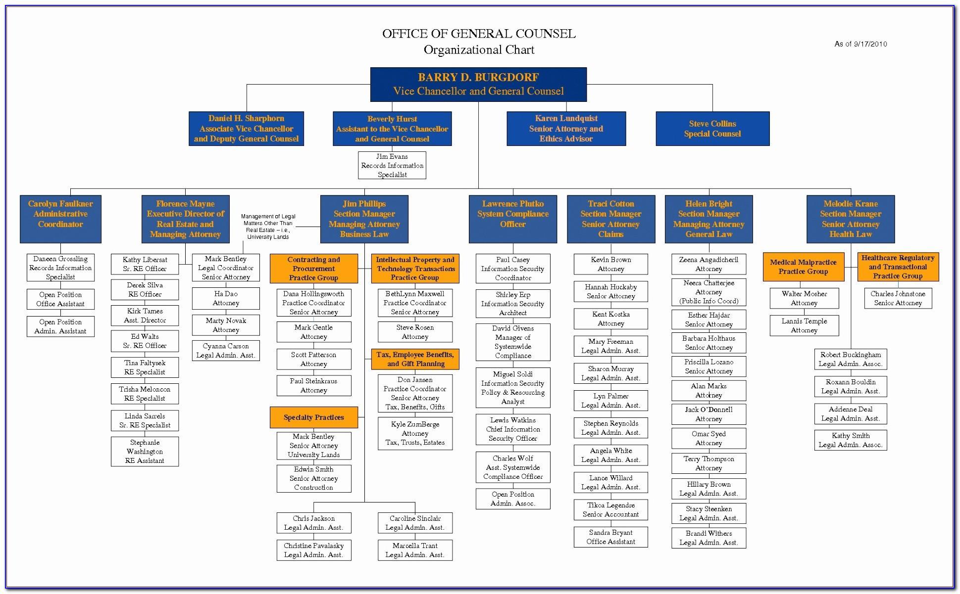 Organizational Chart Template Ppt Download