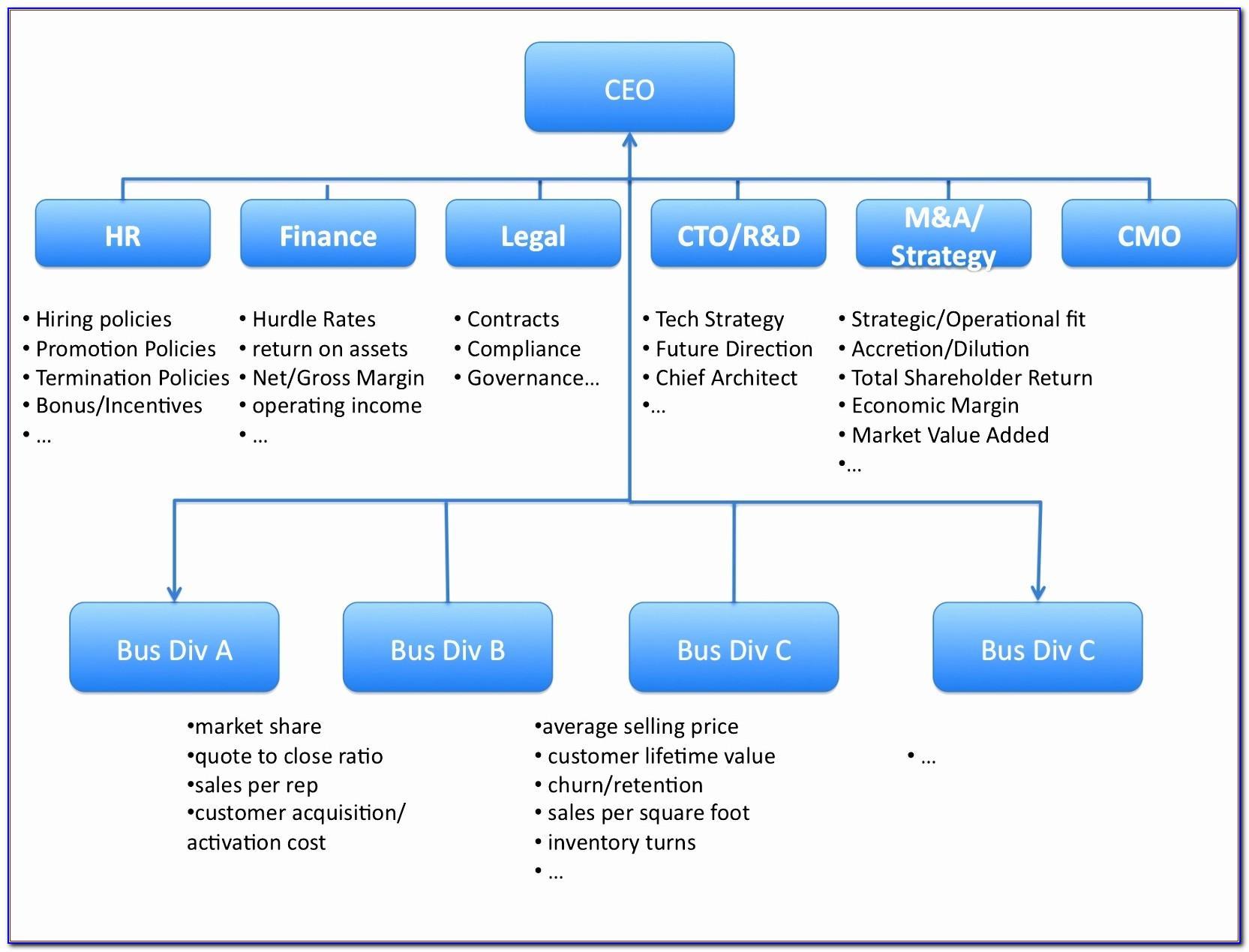 Organizational Chart Templates Free