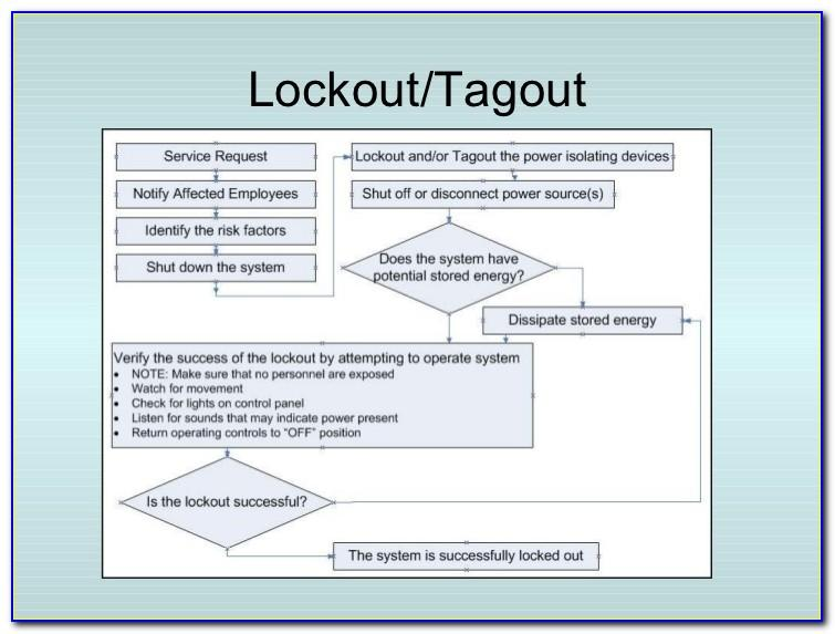 Osha Lockout Tagout Program Template
