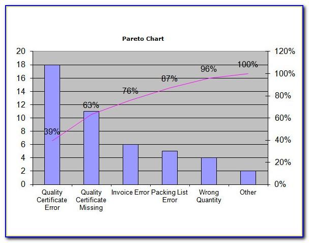 Pareto Chart Template Xls