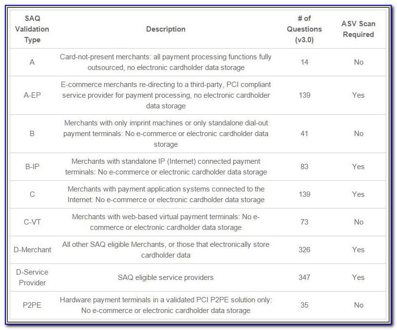 Pci Dss Risk Assessment Sample