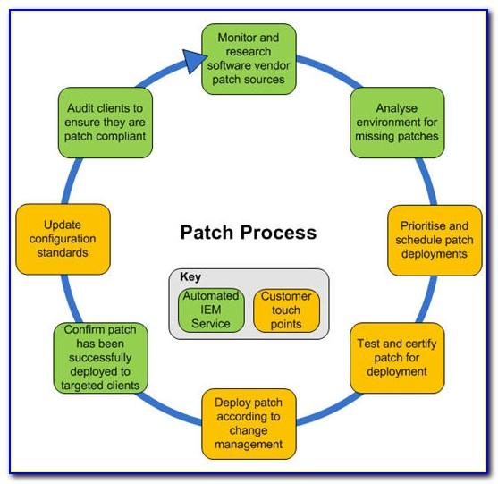 Windows Patch Management Process Template