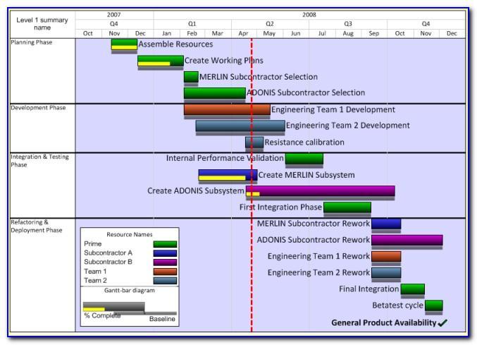 Gantt Chart Template Microsoft Project 2010