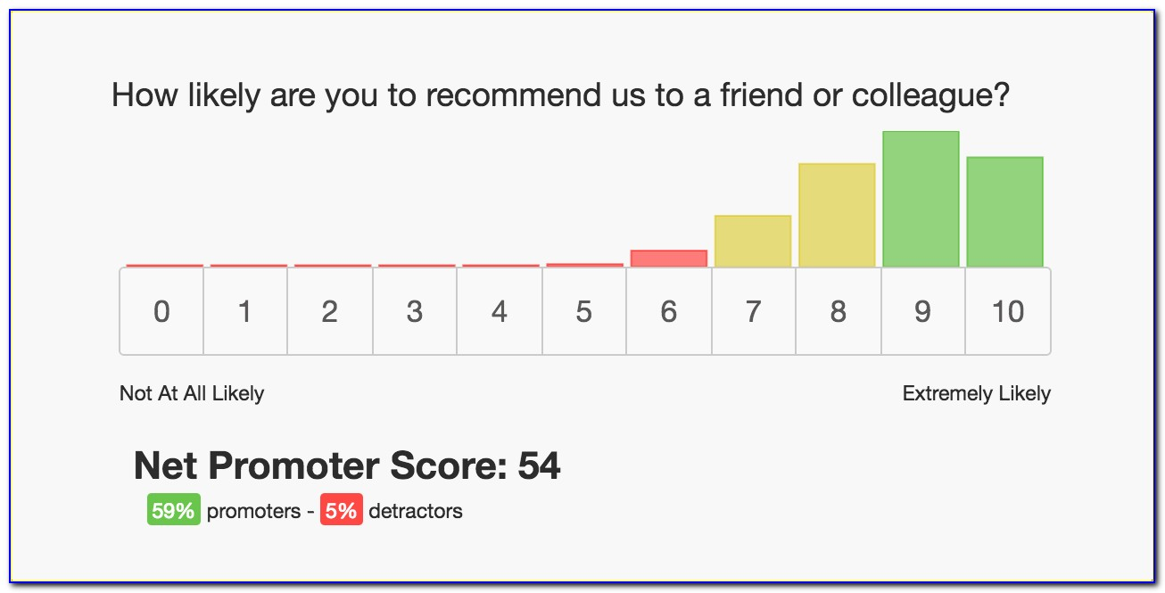 Net Promoter Score Survey Question