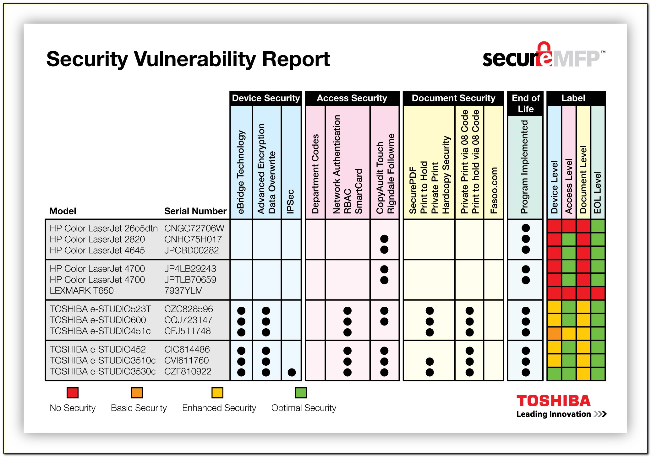 Network Security Plan Template