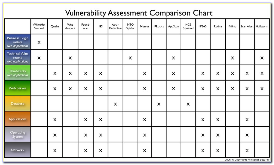 Network Security Vulnerability Assessment Template