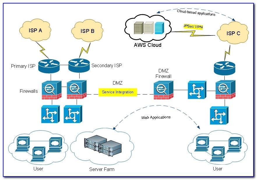 Network Topology Visio Template