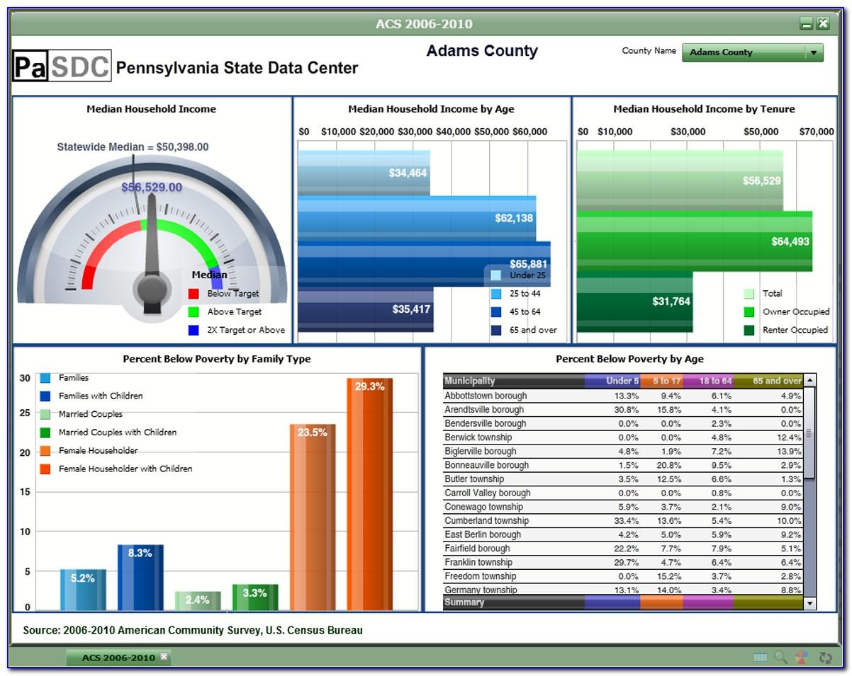 Financial Kpi Dashboard Excel Template Free Download