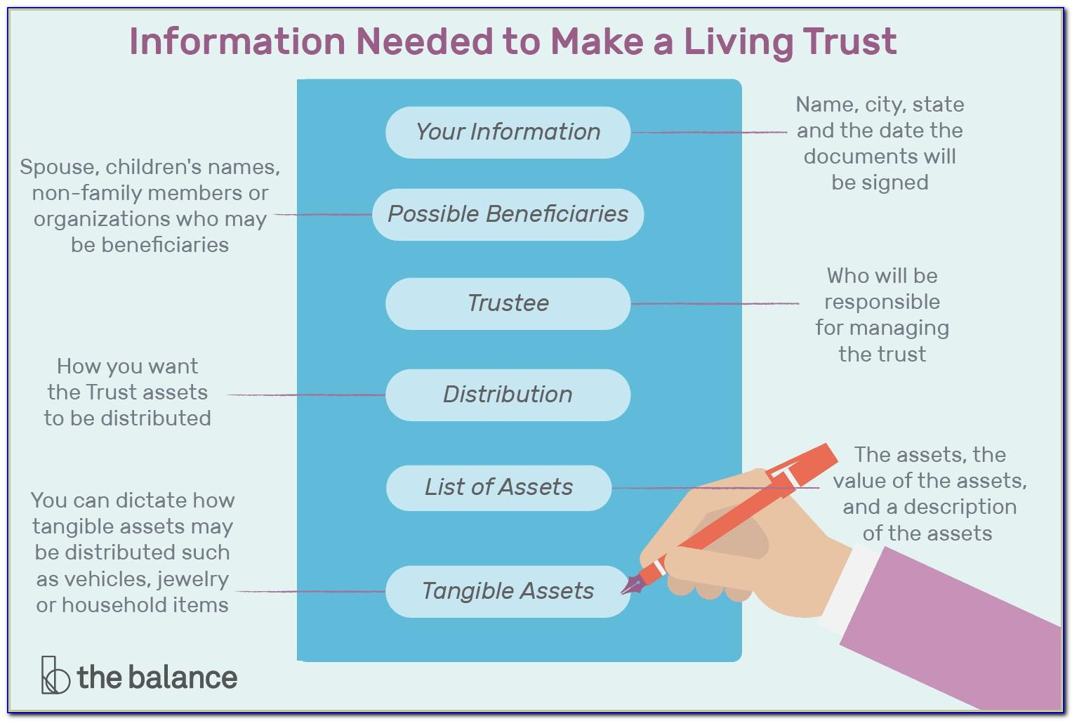 Free Living Revocable Trust Forms