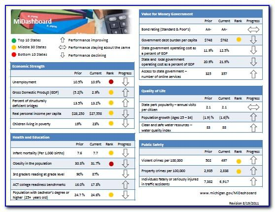 Kpi Dashboard Templates Download