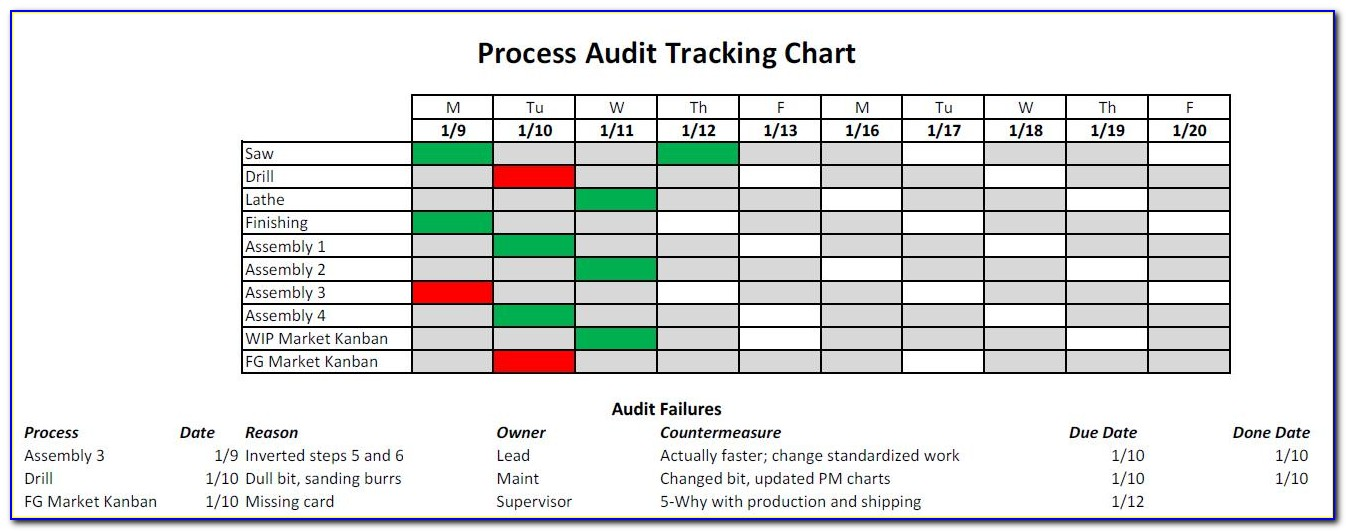 Layered Process Audit Checklist Template