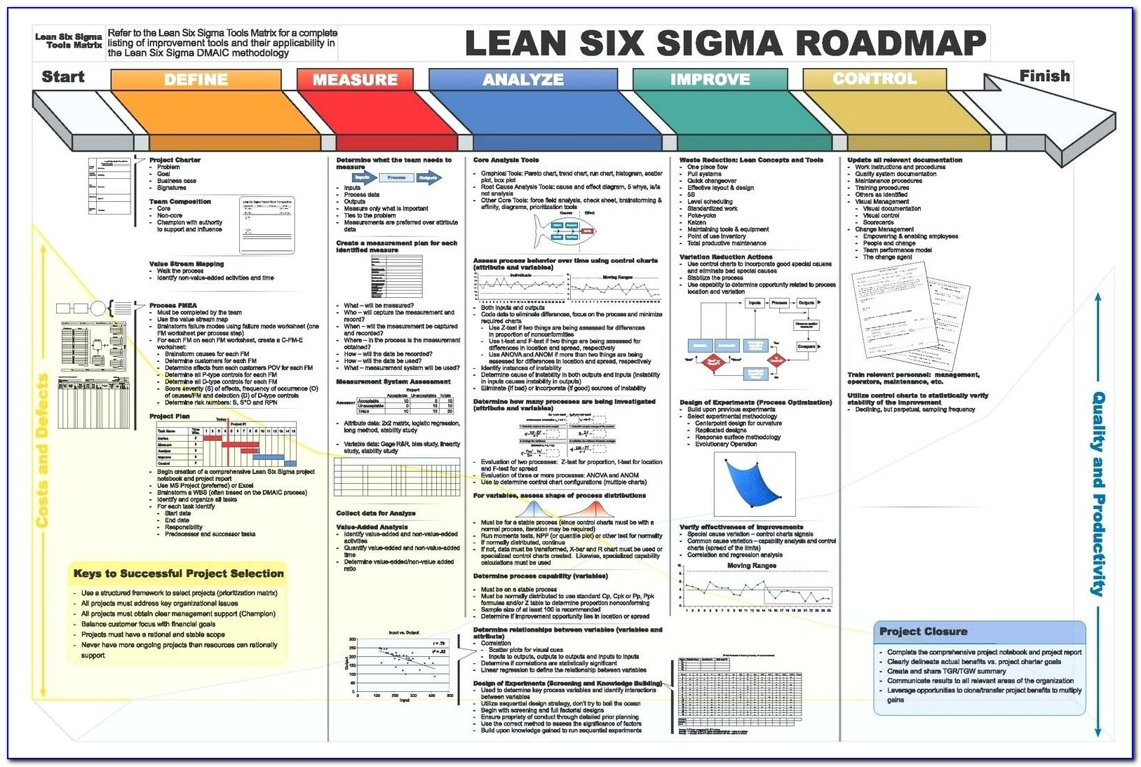 Lean Manufacturing Forms Templates
