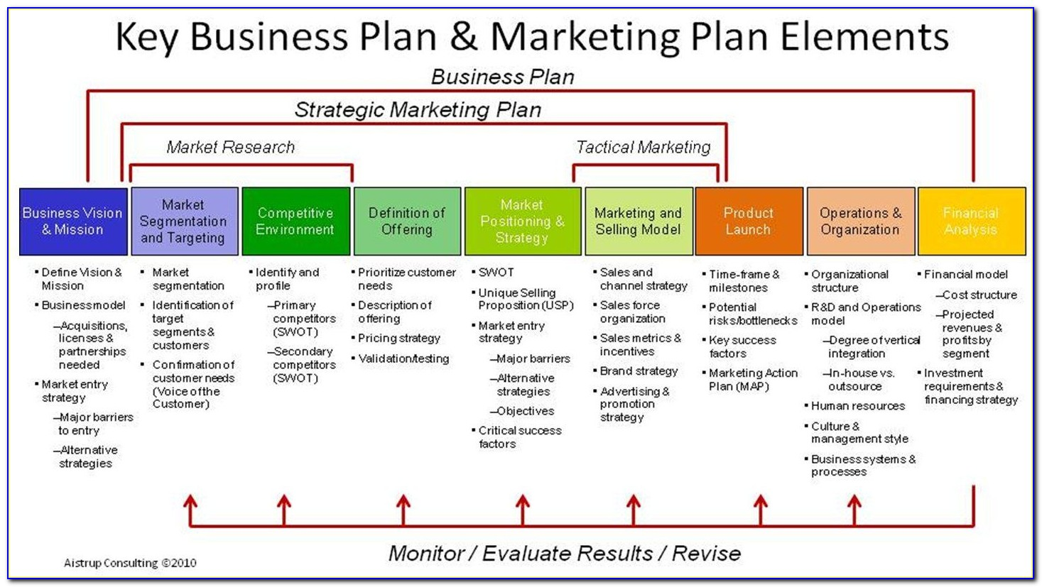 Marketing Sales Funnel Template