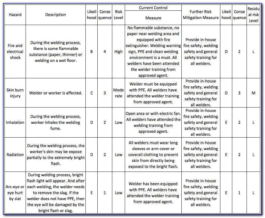 Risk Assessment Sample For Manufacturing