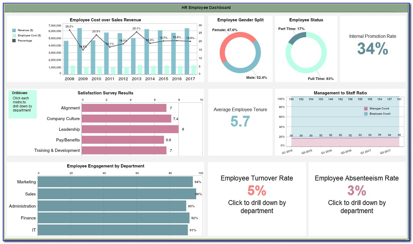 Excel Hr Dashboard Templates Free Download
