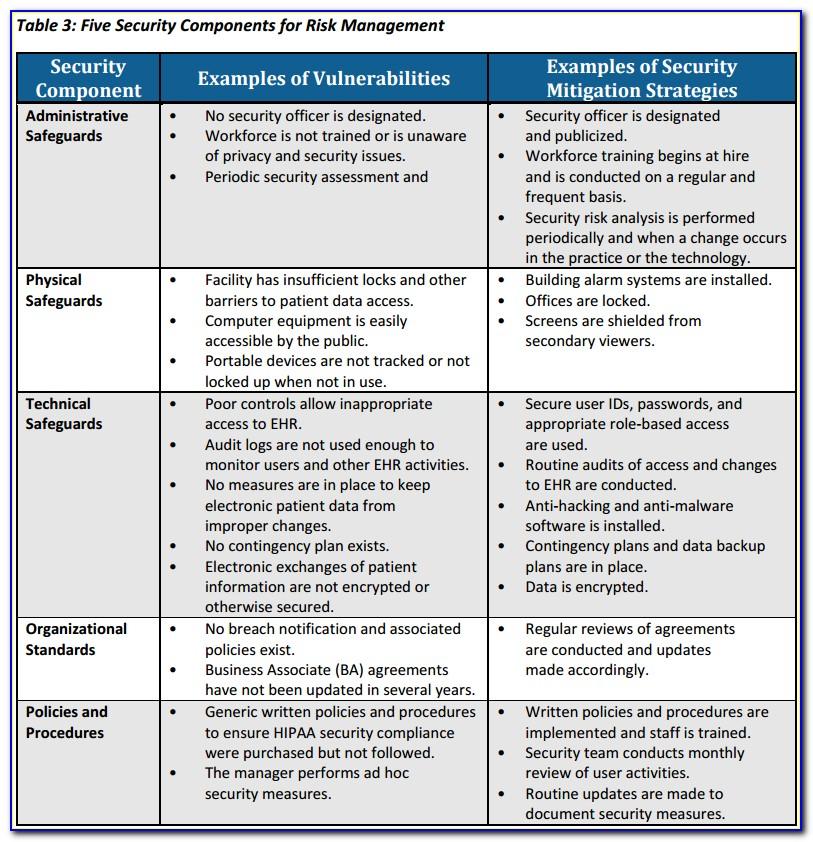 Hipaa Risk Assessment Format