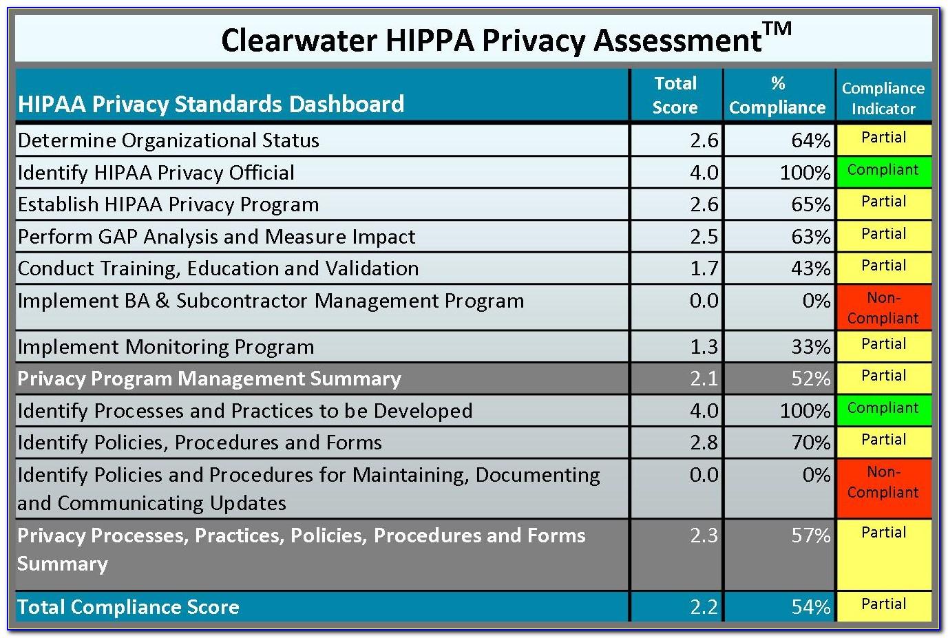 Hipaa Risk Assessment Report Template