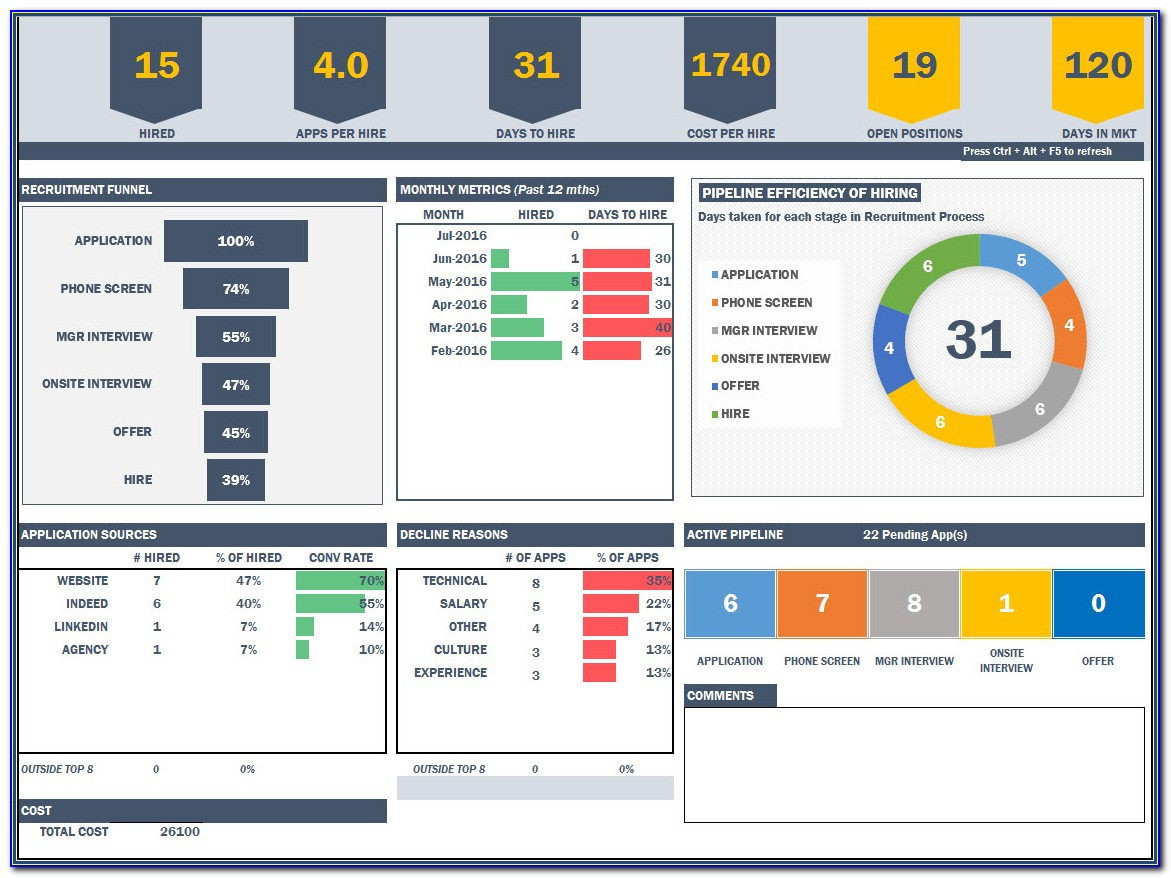 Hr Dashboard Templates Excel Free