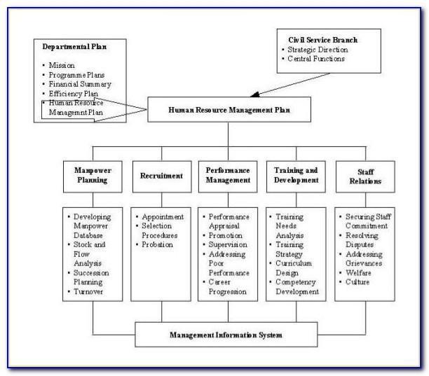 Human Resources Strategic Plan Sample