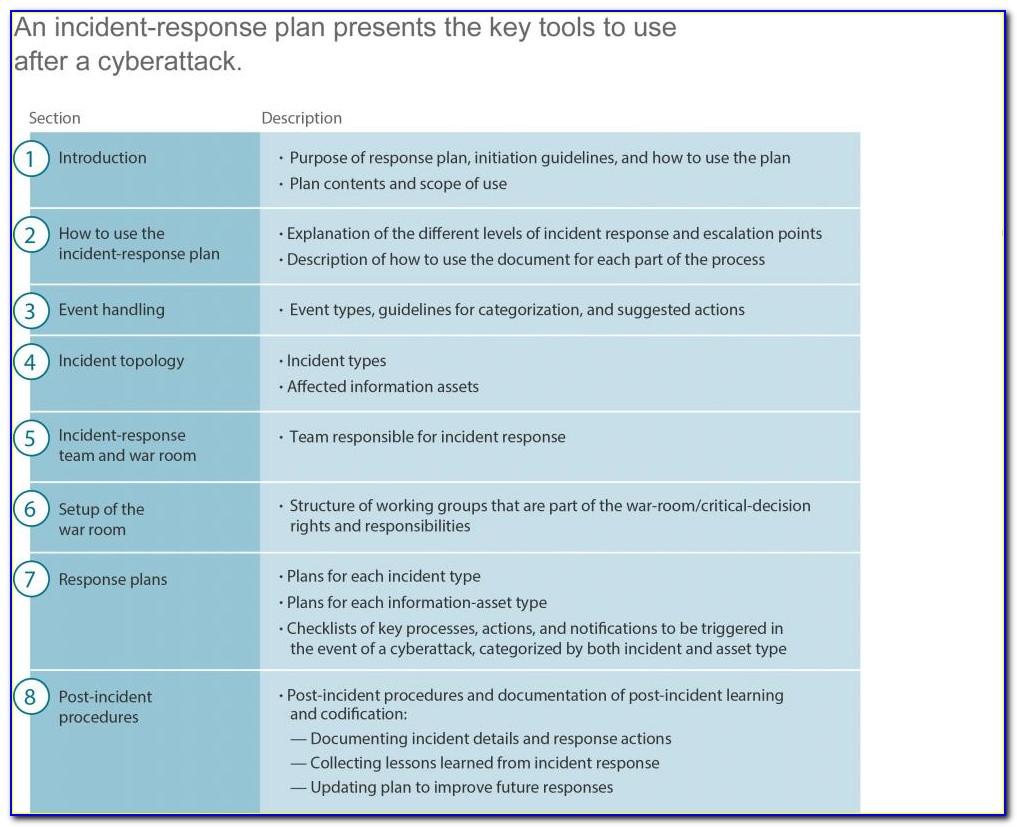 Incident Response Plan Example Pdf