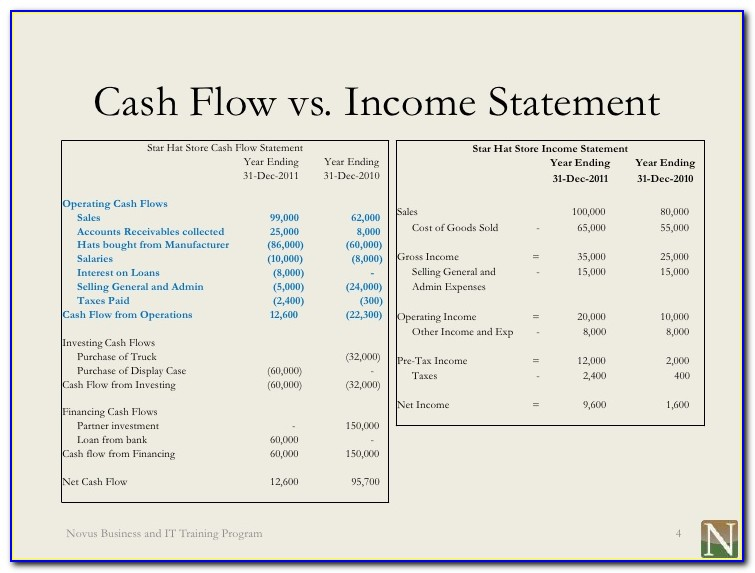 Income Statement Cash Flow Balance Sheet Example