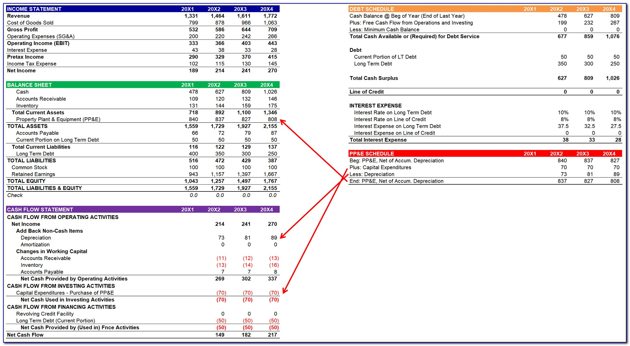 Income Statement Retained Earnings Balance Sheet Example
