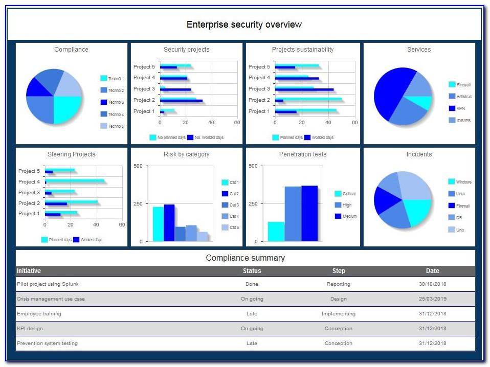 Information Security Dashboard Sample
