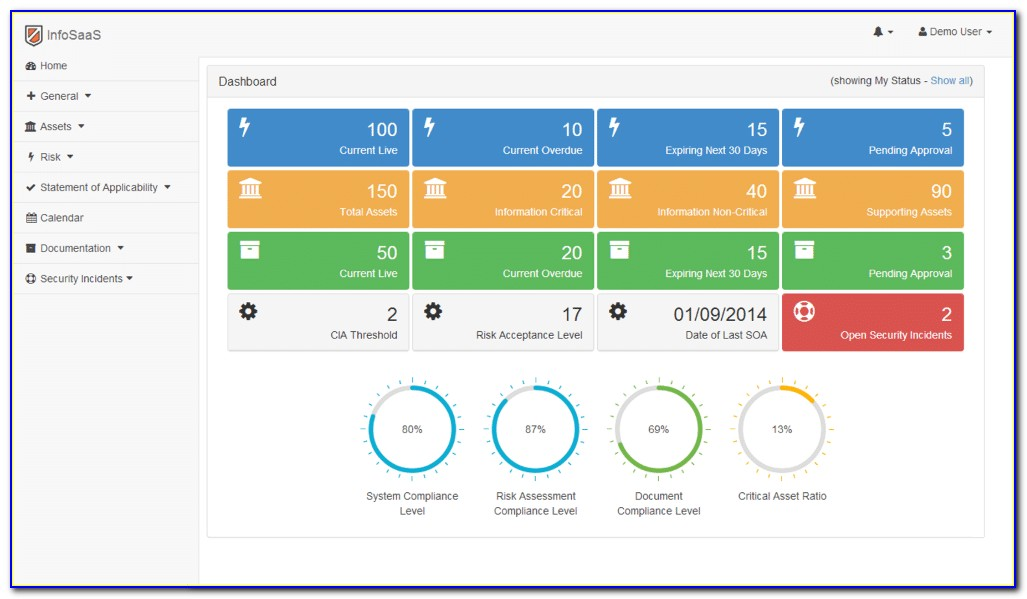 Information Security Metrics Dashboard Examples
