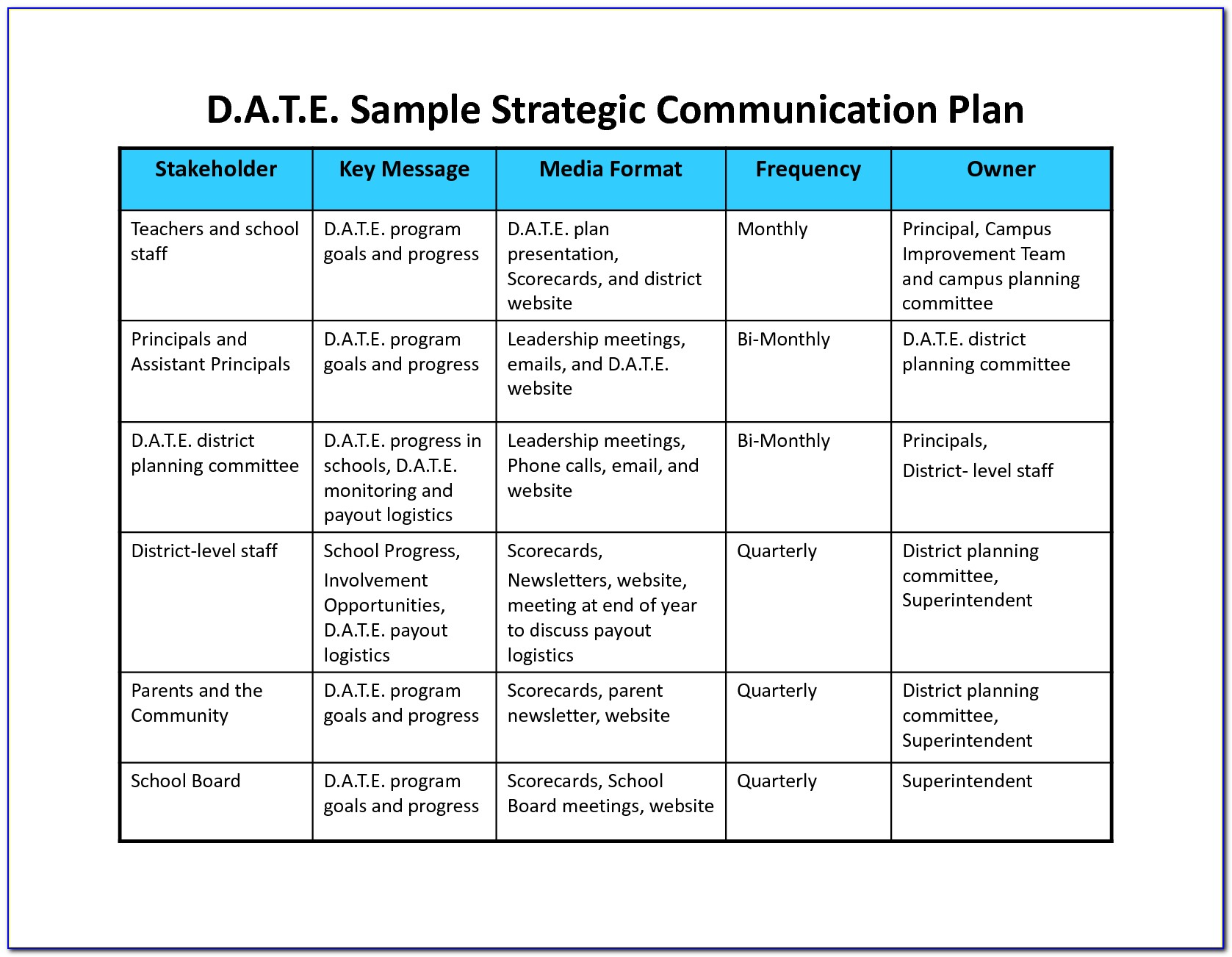 Internal Communication Plan Template Free