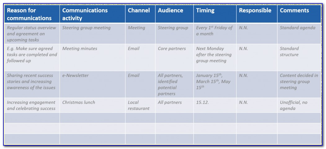 Internal Communications Plans Examples