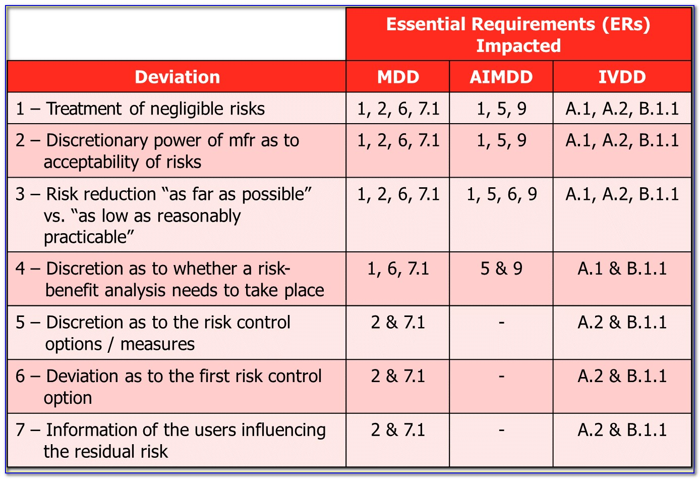 Iso 14971 Risk Management Plan Template