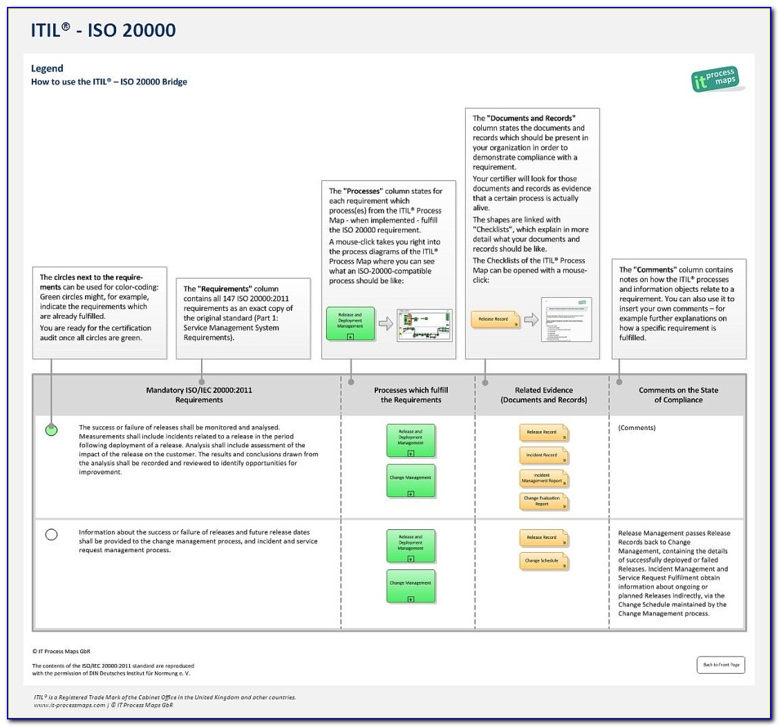 Iso 20000 Procedure Template