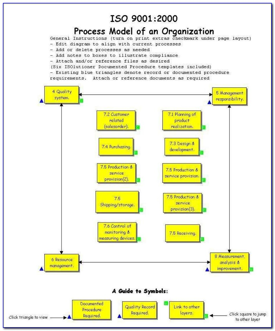 Iso 9001 Process Approach Examples