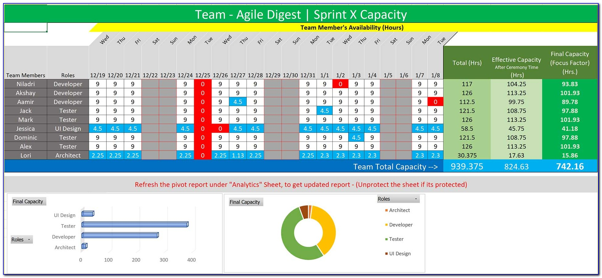 It Capacity Management Plan Template