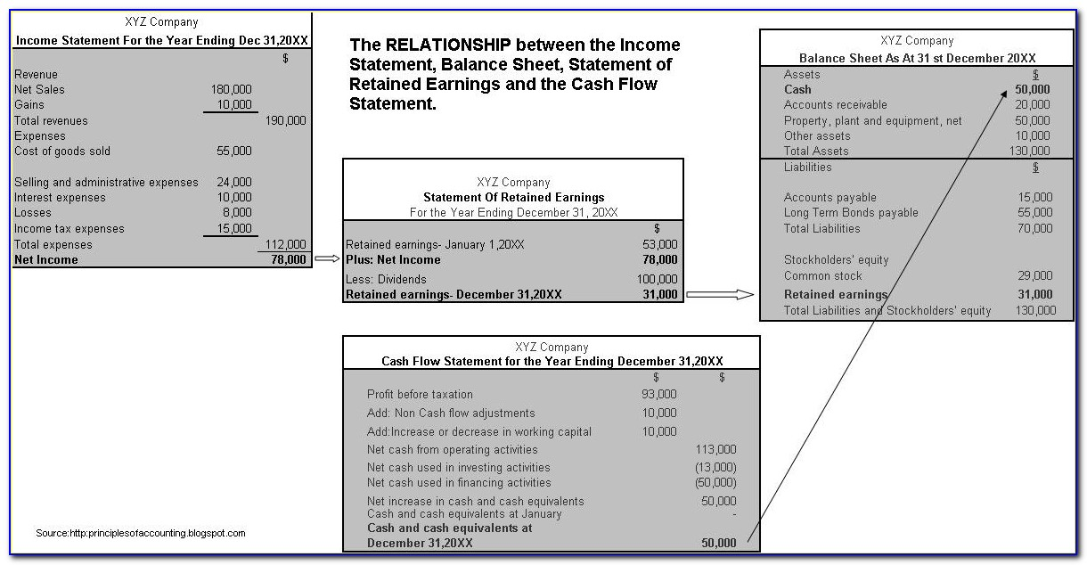 Trial Balance Income Statement And Balance Sheet Example