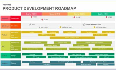 Free Timeline Roadmap Powerpoint Template