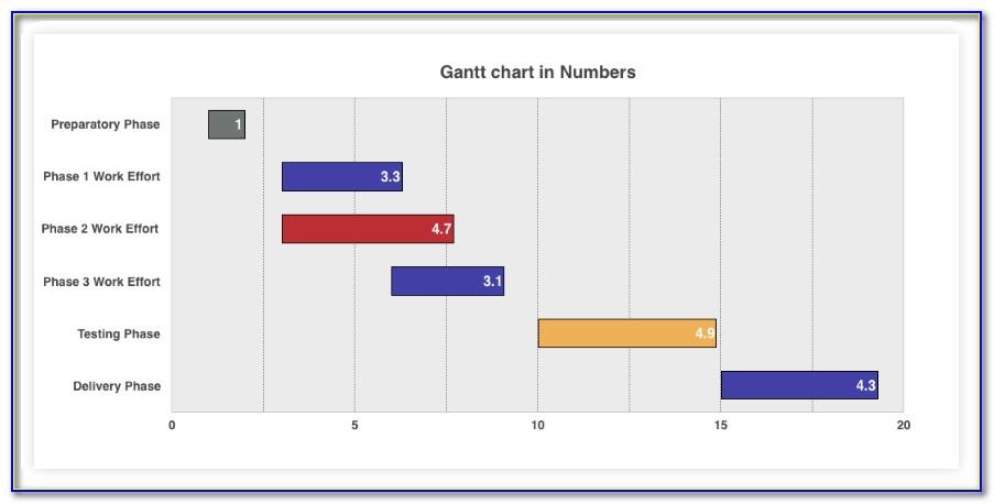 Gantt Chart Numbers Template Free