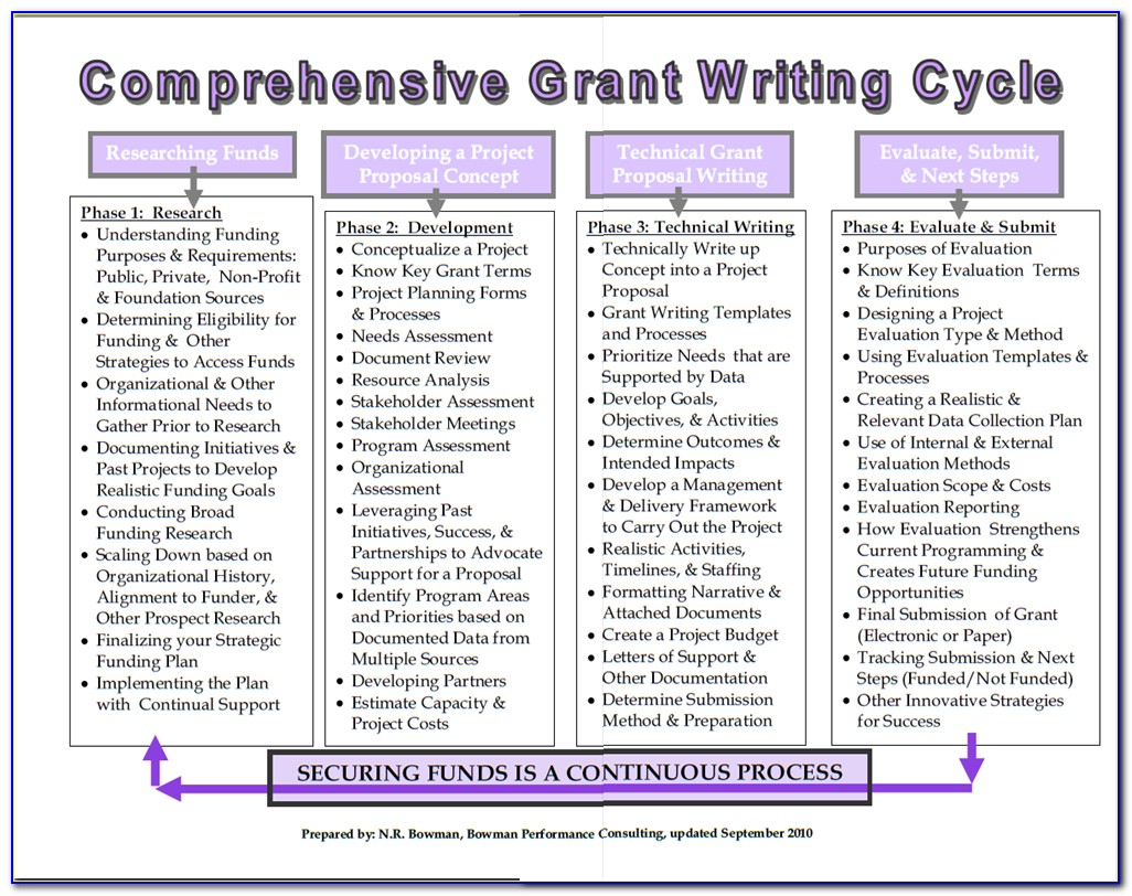 Grant Writing For Nonprofit Organizations