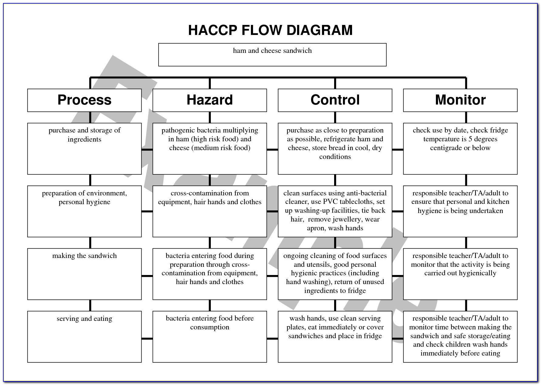 Haccp Plan Template Uk