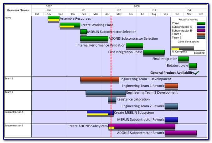 Powerpoint Gantt Chart Template Microsoft