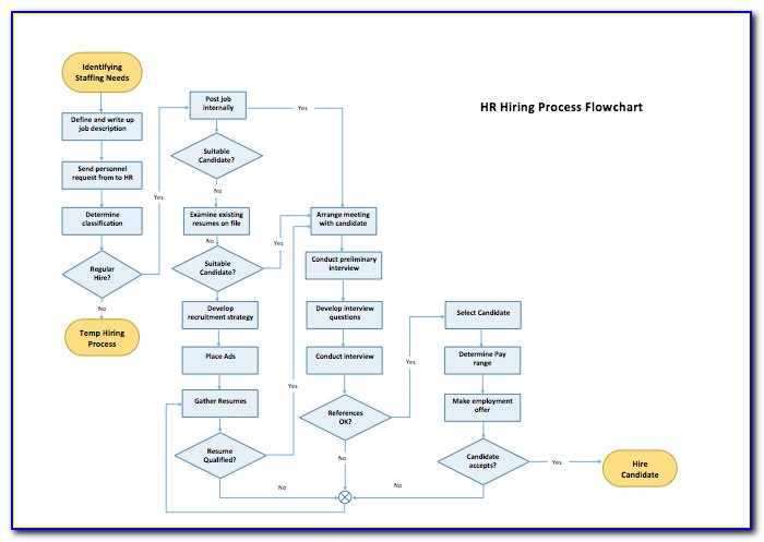 Free Flowchart Diagram Template