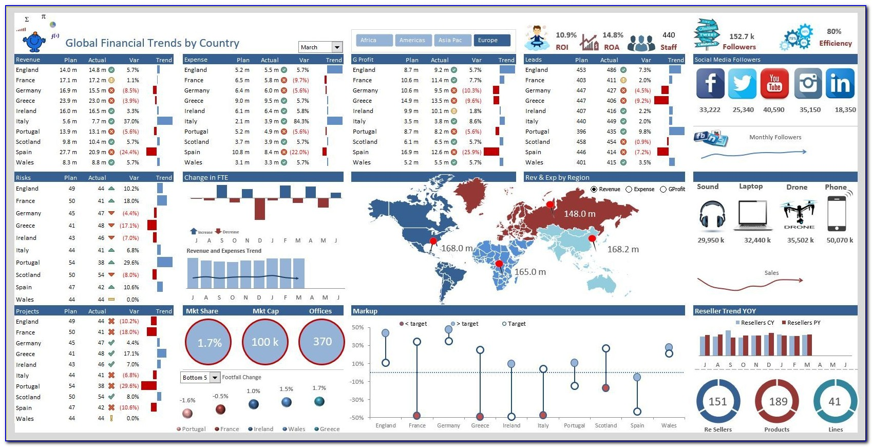 Excel 2013 Project Management Template