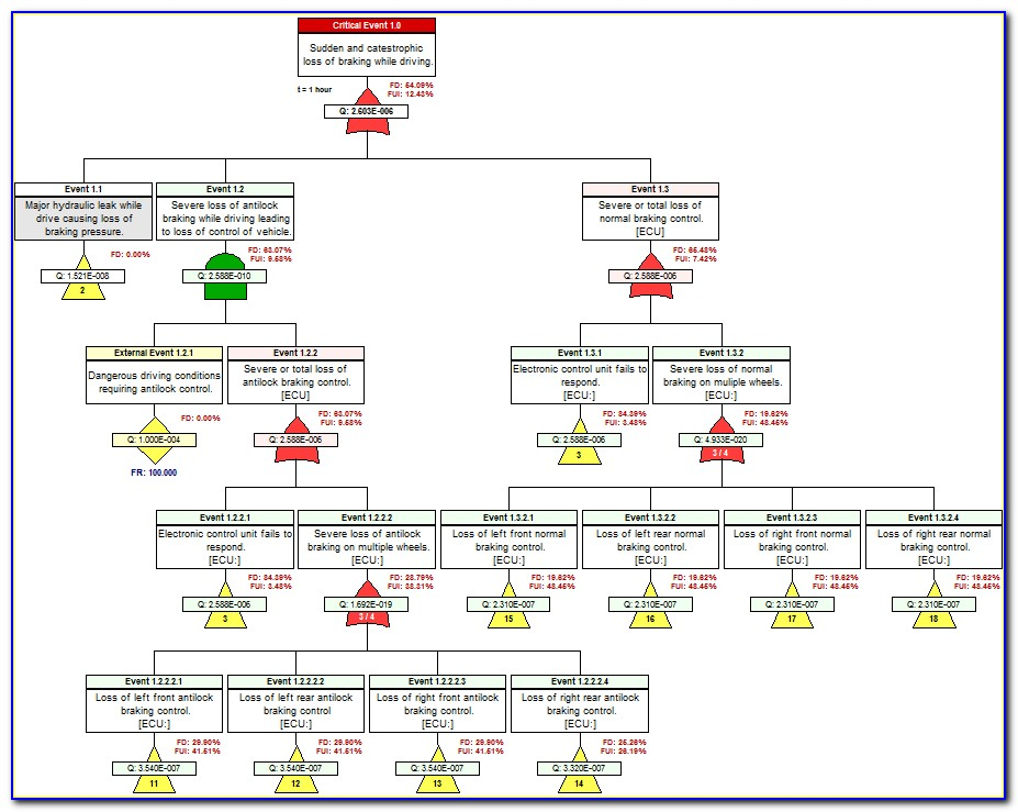 Fault Tree Analysis Example Excel