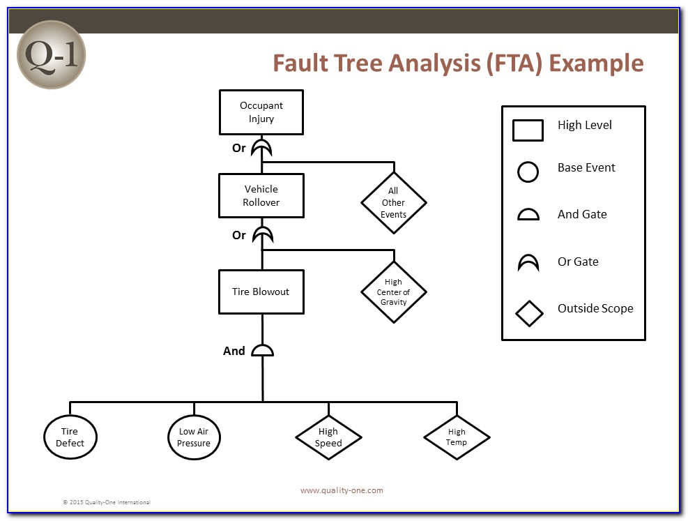 Fault Tree Analysis Example Pdf