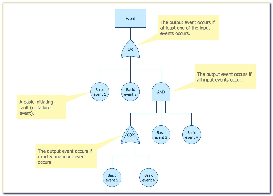 Fault Tree Analysis Examples And Solutions Ppt